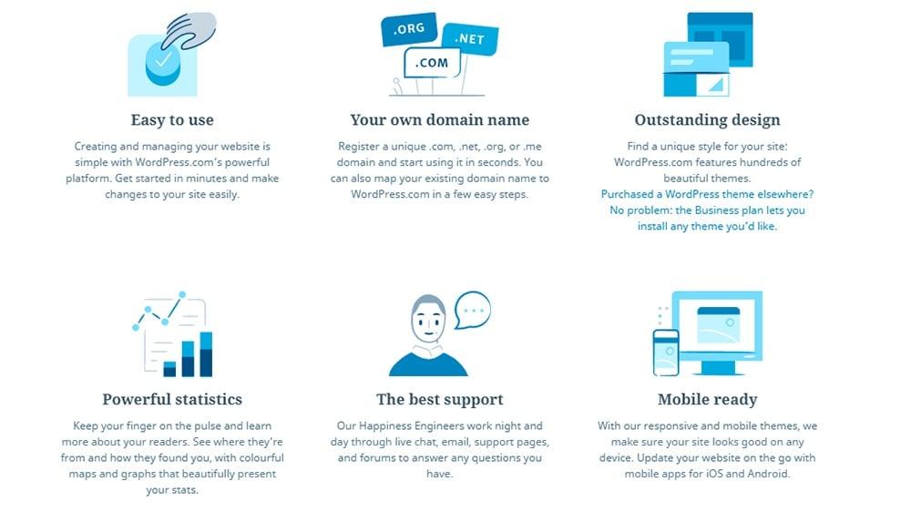 Screenshot illustrating WordPress Features