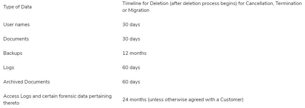 Demisto Privacy Policy: Data Retention clause chart