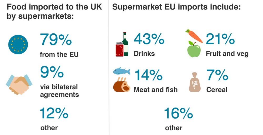 BBC: 10 Ways Brexit Could Affect You article - Image of percentages of supermarket imports in UK and EU