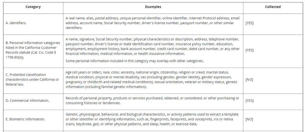 Techbuyer Privacy Notice for California Residents: Information We Collect chart excerpt