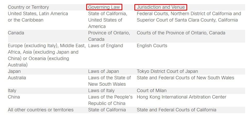 Cisco EULA: Governing law, Jurisdiction and Venue chart