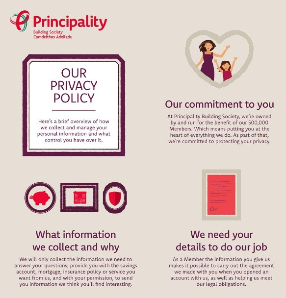 Principality Building Society: Excerpt of Privacy Policy infographic