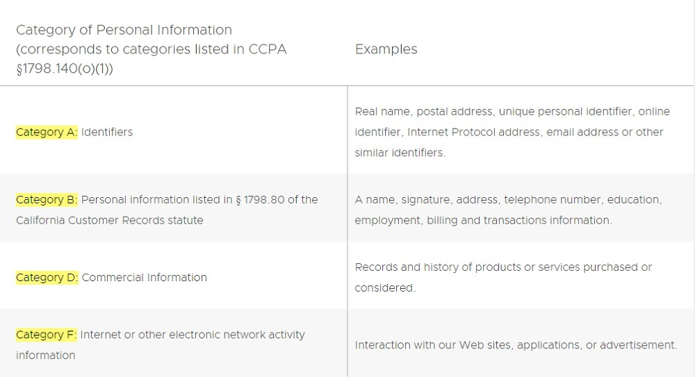 VMWare Privacy Policy: Your California Privacy Rights section - Category of Personal Information Collected chart excerpt
