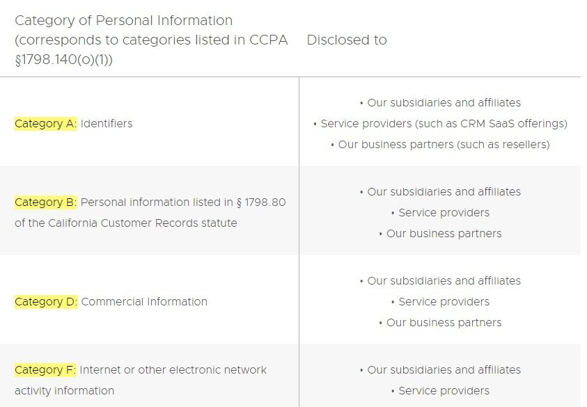 VMWare California Privacy Rights: Category of Personal Information chart excerpt